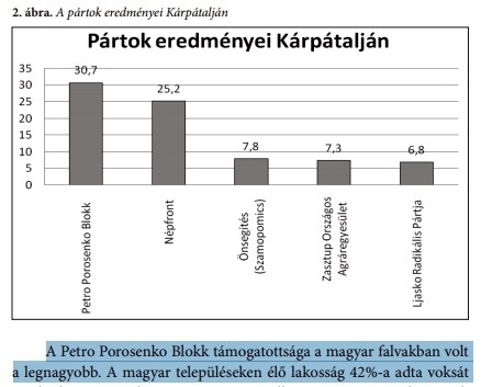 Petro Porosenko Blokk magyar falvakban